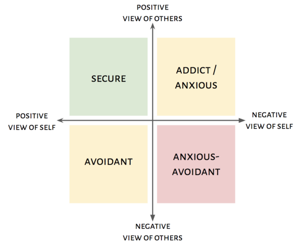 Anxious avoidant